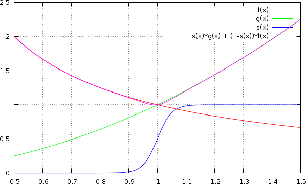 Smooth transition between functions with tanh() – Jörg Rädler